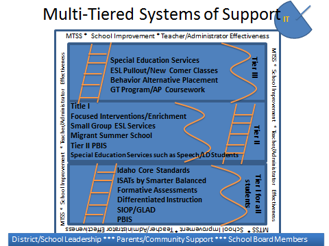An image showing a Chutes and Ladders approach to MTSS